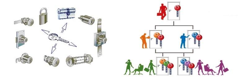 unificazione-cilindro-europeo